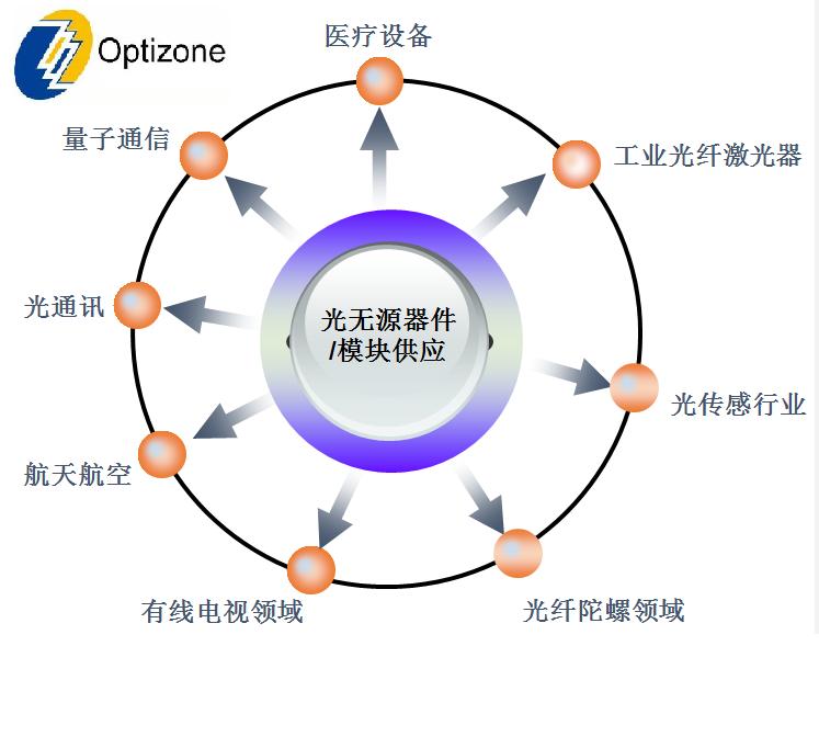 欢迎光越科技加入CFOL会员:专注无源器件 面向光纤激光/光通信/光传感应用