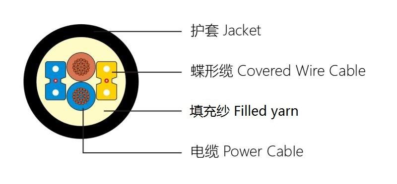 喜讯:腾天昊宇成功研发光电复合缆