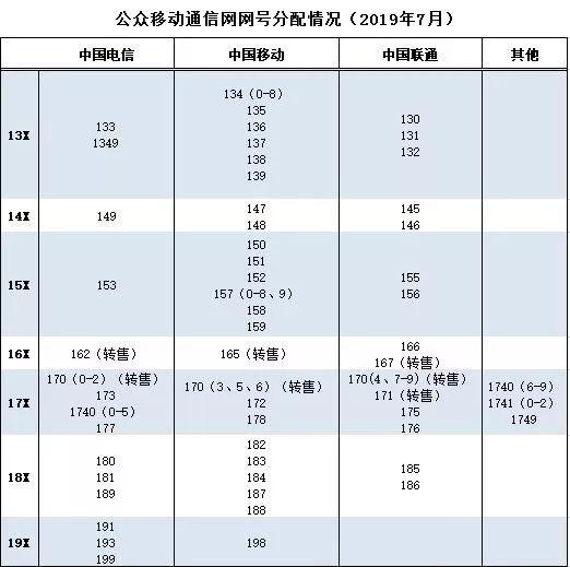 中国电信获得193新号段:1亿号码资源用于发展公众移动通信业务