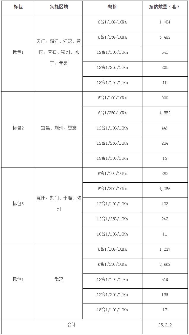 湖北移动发布无源光纤倍增器集采公告:总采购量达25212套
