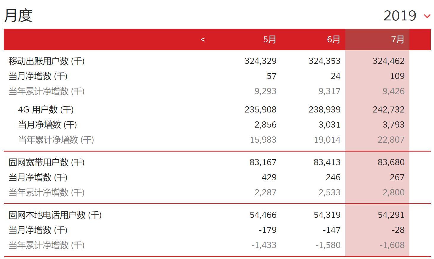 中国联通7月4G用户净增379.3万户