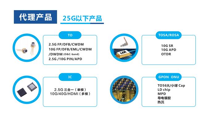 CIOE 2019 |深圳品讯通信携25G/100G等产品第三次亮相CIOE 2019
