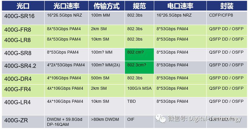 技术文章 | 400G光模块分类及测试