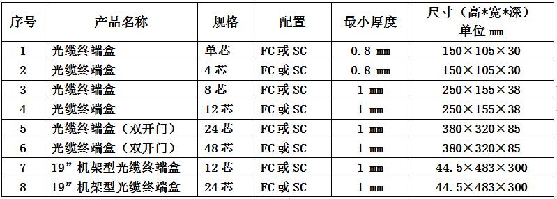 天津联通发布2019年光缆终端盒采购项目公开招募公告