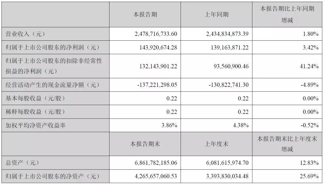 光迅2019上半年实现营收24.8亿,同比增长1.8%