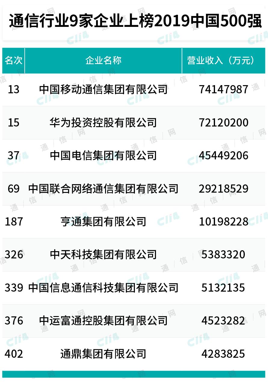 2019中国500强公布:通信业9家上榜,亨通迈过千亿大关
