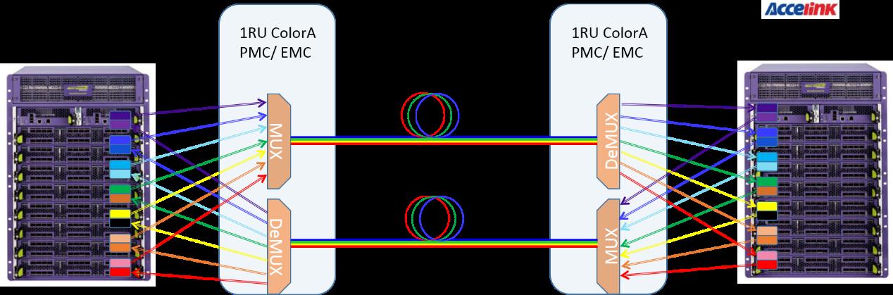 光迅科技推出基于100G 双载波非相干彩光解决方案