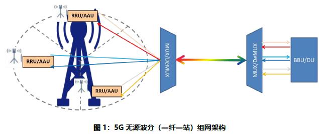 光迅科技WDM解决方案助力5G前传建设
