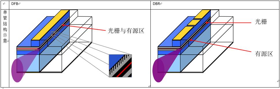 5G原子钟的光源选择:Eagleyard DFB/DBR重要性