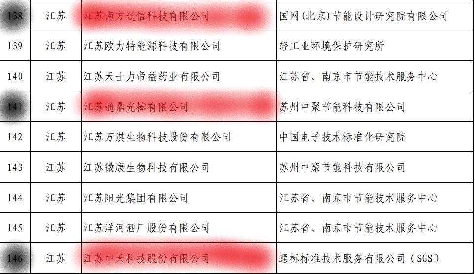 通鼎、中天等多家光通信企业荣登工信部第四批绿色制造名单