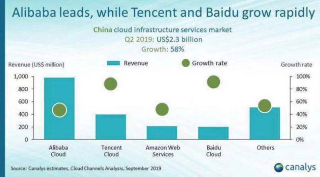 Canalys发布Q2中国公有云市场:阿里云稳居榜首