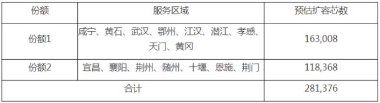 湖北移动光缆交接箱扩改集采中标人公示:亨通光电、深圳科信登榜