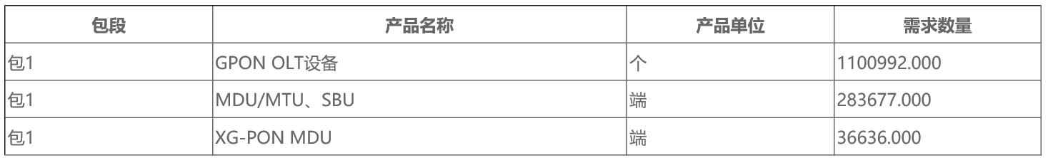 中国移动2020年GPON设备扩容集采结果:华为中兴烽火贝尔中标