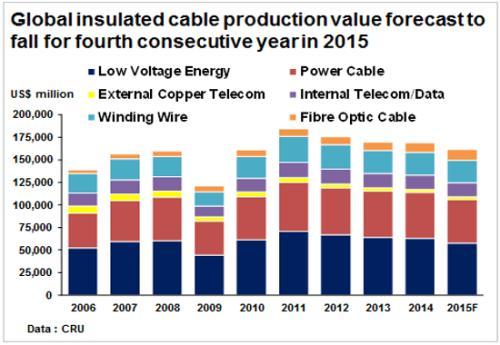 CRU下调2019年全球金属绝缘线缆需求增速预测至1.8%
