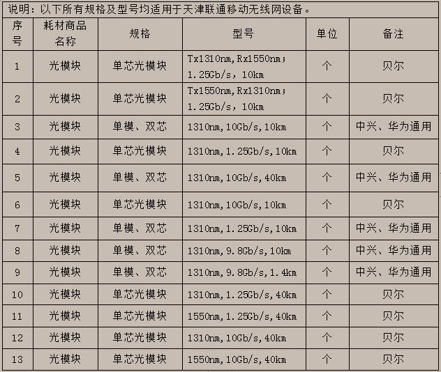 长飞、亨通、特发等15家厂商入围天津联通移动网维护光模块项目候选人
