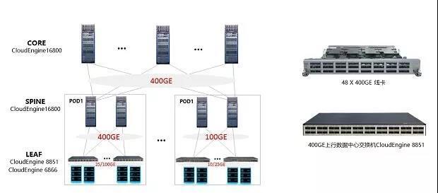 华为发布业界领先的CloudEngine 数据中心400GE框盒组网方案