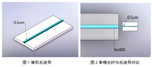 谈硅光耦合中的模场匹配