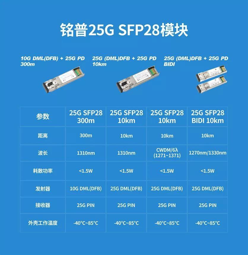 铭普光磁25G LANWDM光模块研发成功:迈向12波长5G前传彩光和Open-WDM方案的第一步