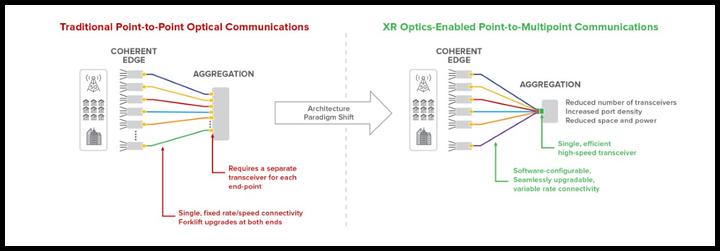ECOC2019:Infinera XR Optics技术及其他新技术新产品