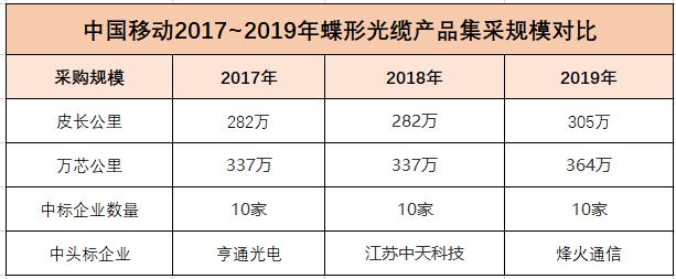 中国移动发布2019~2020年蝶形光缆集采结果:10家企业入围