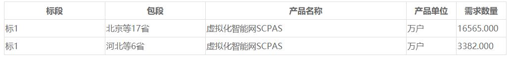 招标公告-中国移动开启NFV智能网关SCP AS设备集采项目