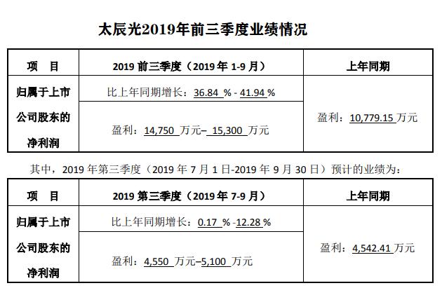 太辰光2019前三季净利预增36.84%~41.94%
