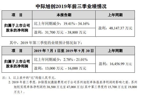 中际旭创Q3业绩回升 100G/400G需求回升,5G中回传产品将带来新增长点