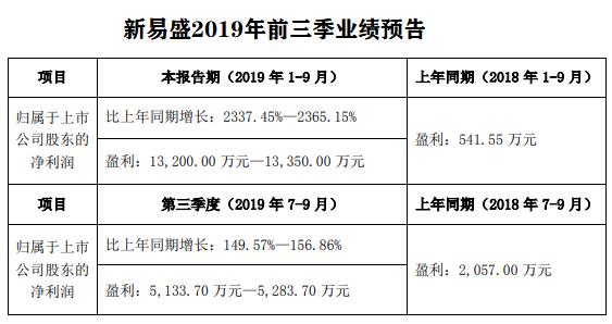 新易盛2019Q3净利预增149.57%~156.86%