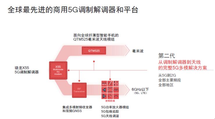 高通:骁龙X55 5G基带已被超30家OEM厂商采用,2020年商用