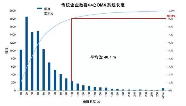 康宁光通信中国陈皓:数据中心用多模光纤技术及发展趋势