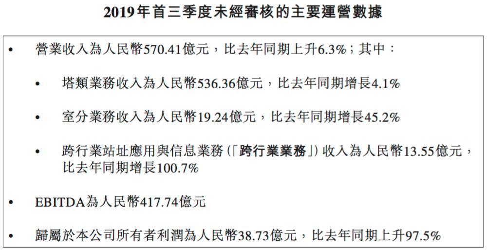 中国铁塔前三季净利38.73亿元,同比猛增97.5%