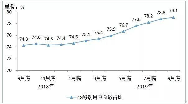 2019年前三季度通信业经济运行情况公布:新建光缆线路329万公里