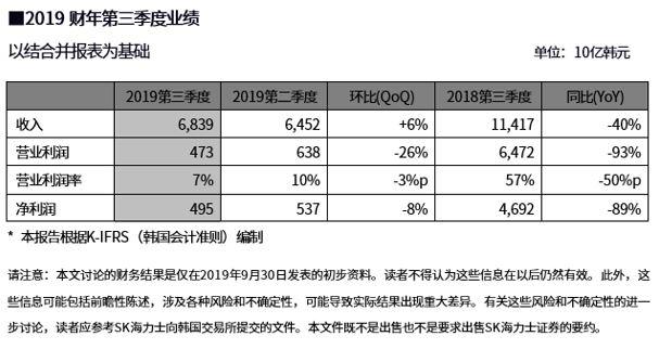韩国芯片巨头SK海力士Q3营业利润暴跌93%