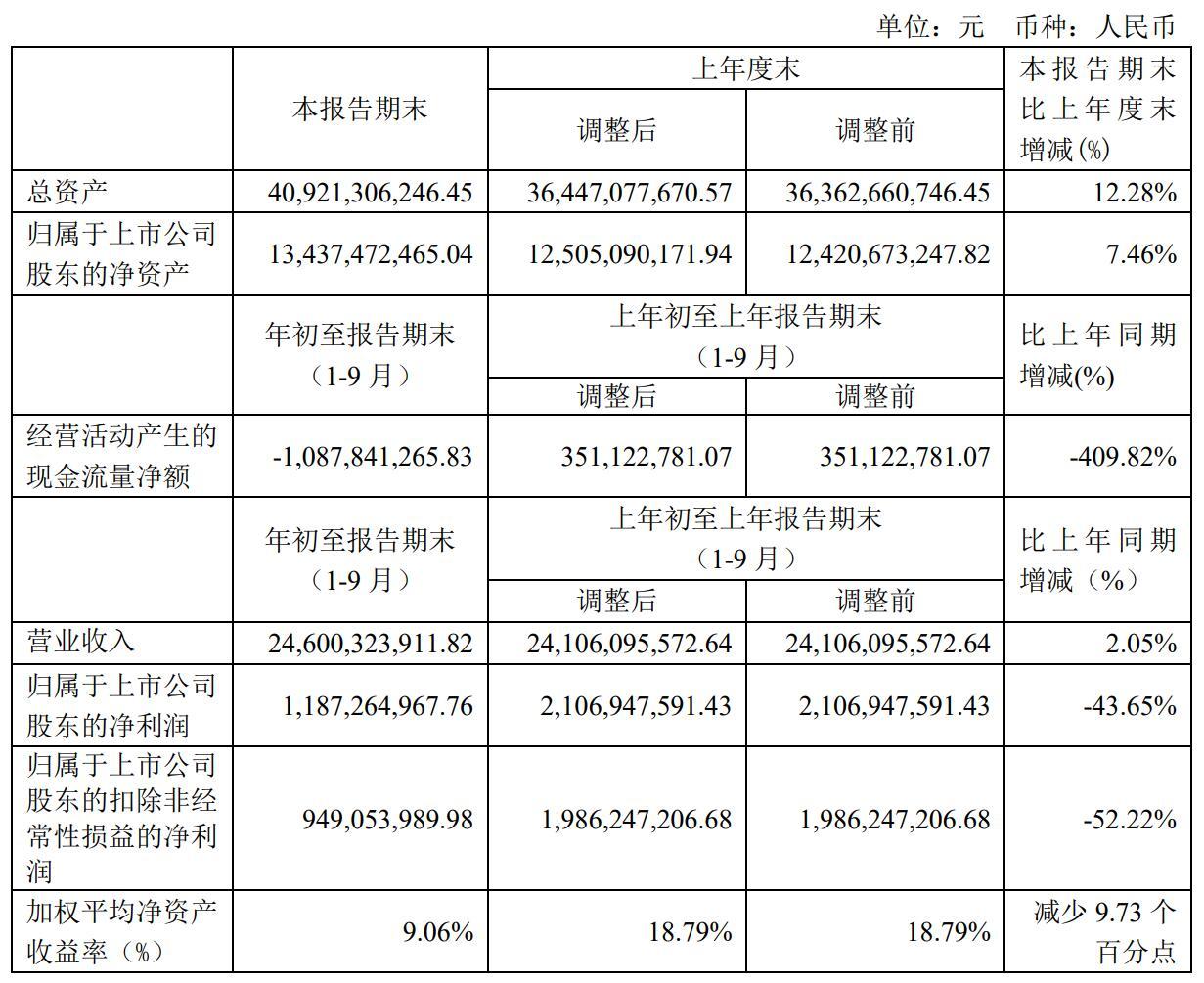 亨通光电前三季度净利润11.87亿元 同比下降43.65%