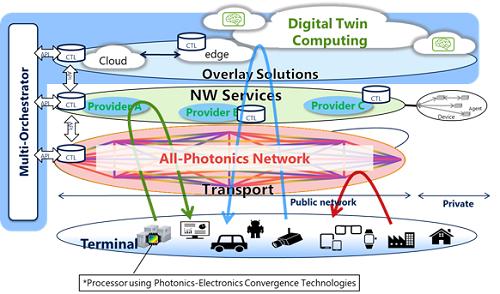 聚焦硅光与分布式计算,NTT, 英特尔,索尼合作打造未来技术框架