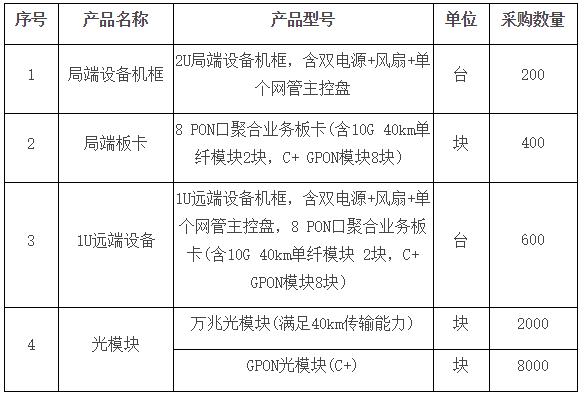 湖南移动启动20191年PON聚合拉远设备集采