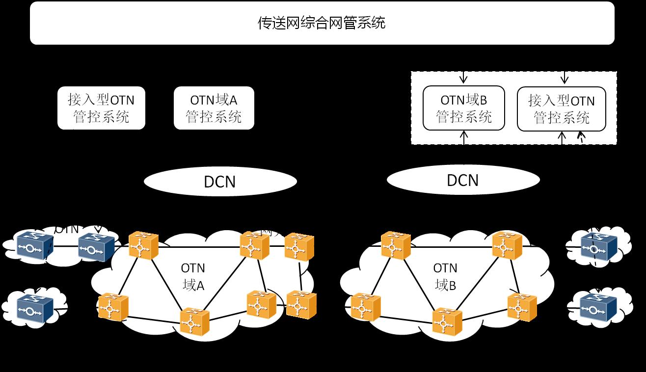 中国电信首次现网试点接入型OTN统一管控系统