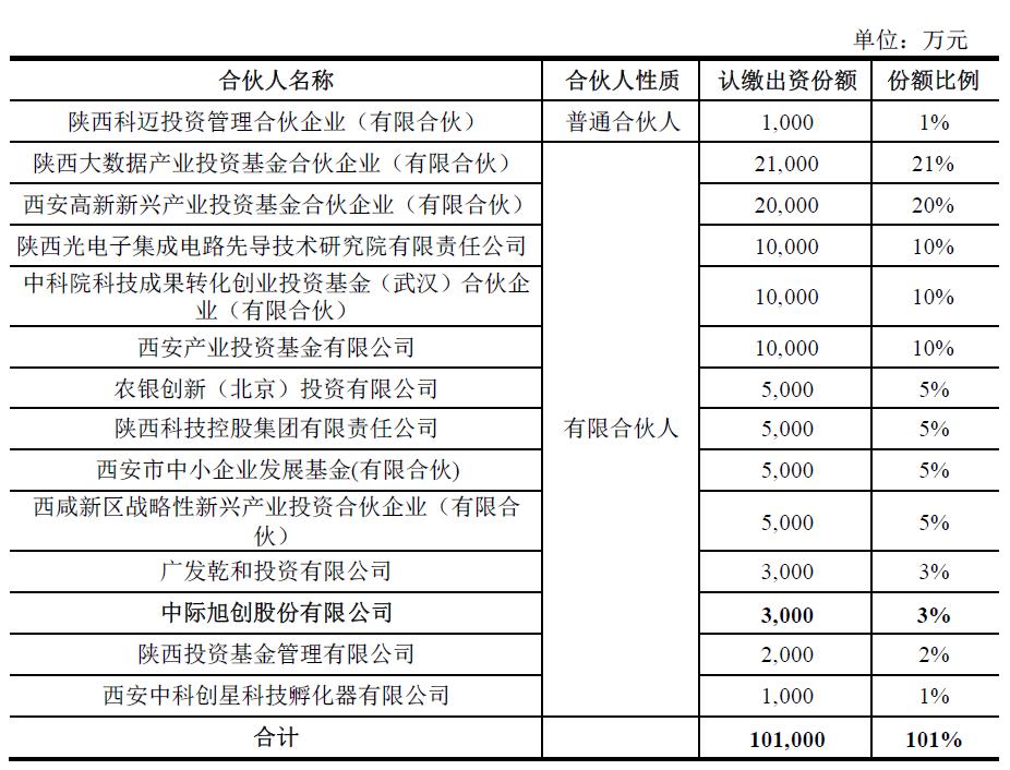 中际旭创拟以自有资金3000万元入伙陕西先导光电集成基金