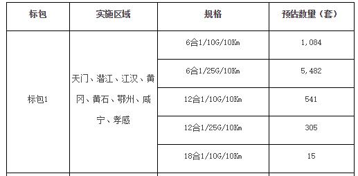 迅特、华为等中标湖北移动2019-2020年无源光纤倍增器集采
