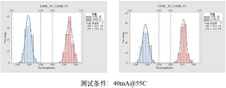 武汉敏芯推出MWDM 25G DFB激光器芯片