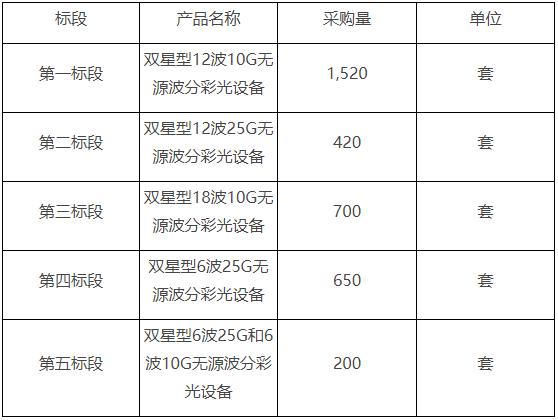 内蒙古移动拟采购3490套无源波分彩光设备