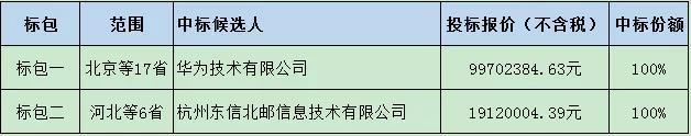 中国移动NFV智能网SCP AS设备集采中标候选人公示:华为、东信北邮中标
