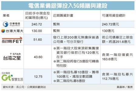 台湾5G频谱竞标继续涨价 几大运营商忍痛掏百亿家底