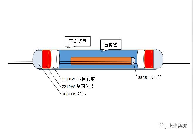 上海熙邦推出拉锥耦合最强粘接方案