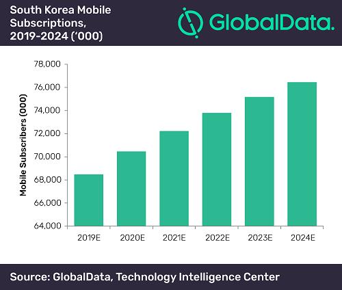 5G引领韩国人均移动数据消费量快速增长