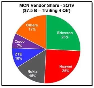 全球移动核心网市场同比增长14% 爱立信份额略胜华为