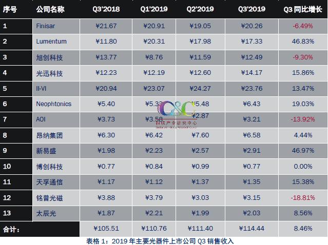 C&C发布2019年三季度光通信市场动态报告