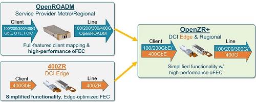 400G相干模块的新动向:业界围绕OpenZR+积聚力量