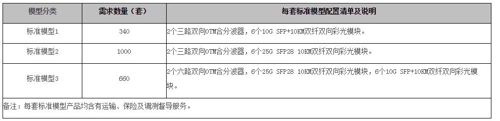 迅特、光迅中标天津移动无源光纤复用设备集采