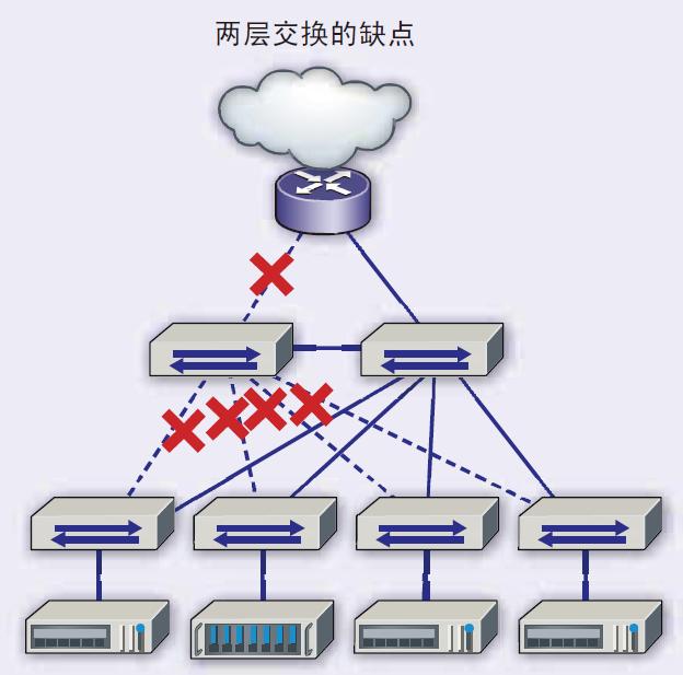 脊叶网络架构下的布线系统